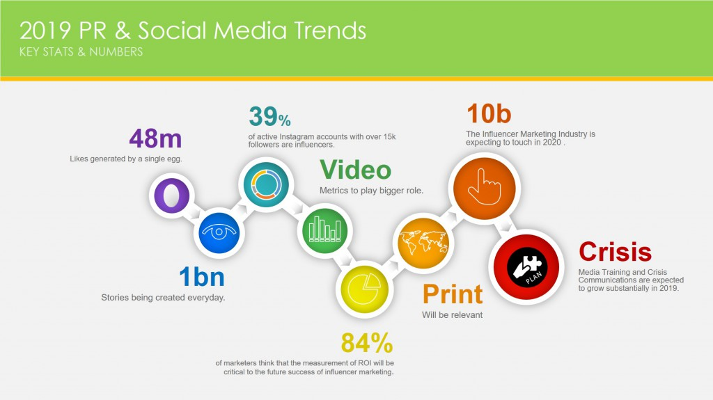 5 PR & Social Media trends for 2019